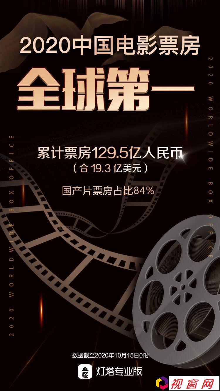 2020年中国电影票房市场累计票房达129.5亿!超北美成全球第一!