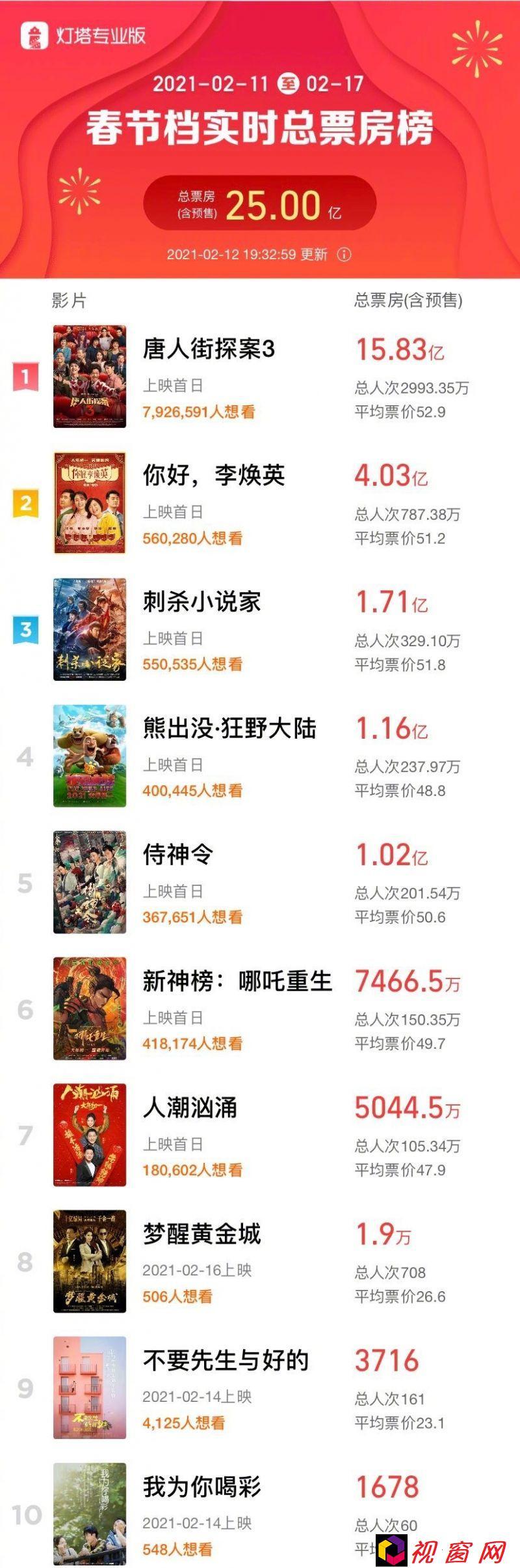 2021最强春节档总票房破25亿!电影《唐人街探案3》一骑绝尘暂列票房榜首!