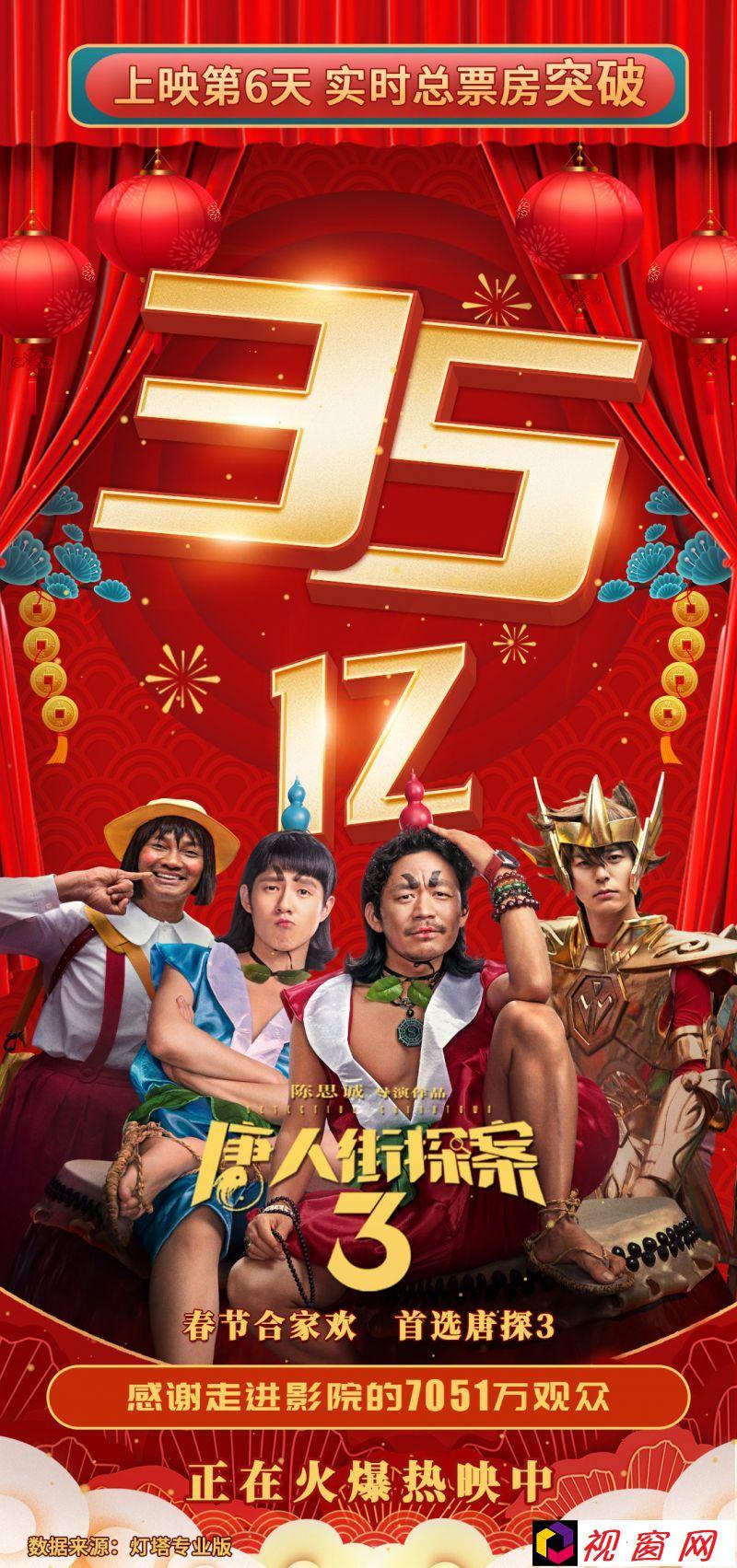 电影《唐人街探案3》票房破35亿,位列中国影史票房榜No.6,超越唐探2!